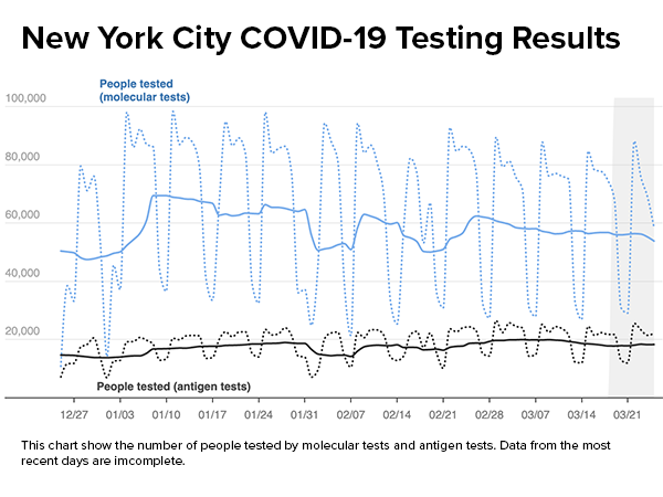 A graph tracking COVID-19 PCR testing results for New York City for December 25, 2020 through March 29, 2021